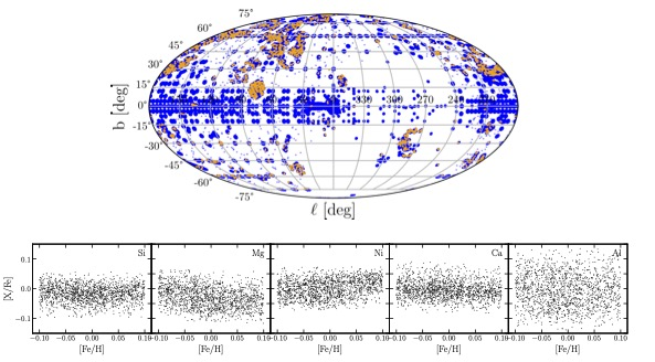 map of stars above a set of plots showing the distribution of specific elements against iron