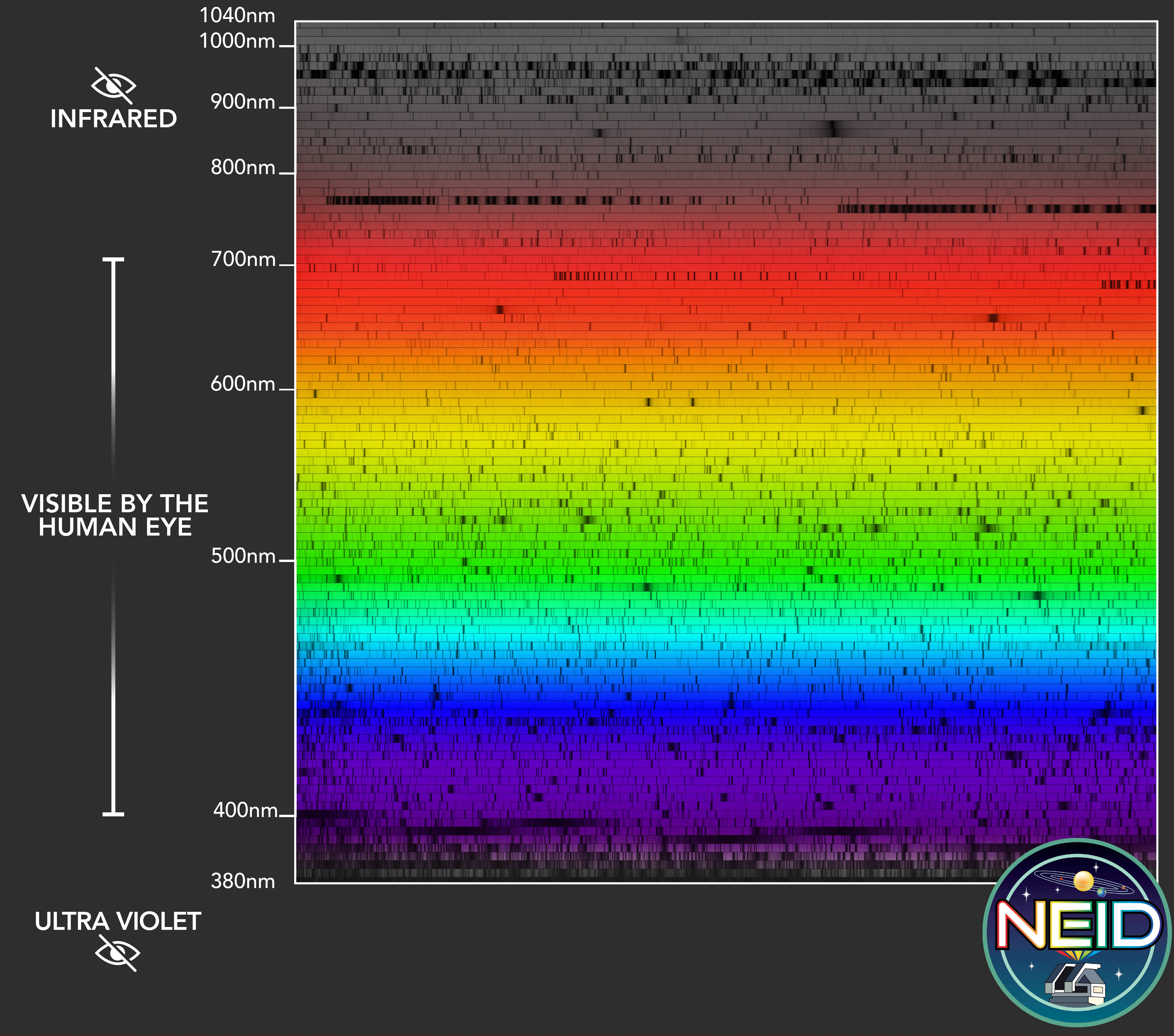 a chart of data collected by NEID visible to the human eye